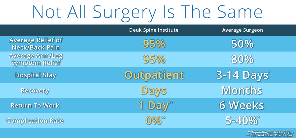 Comparing Deuk Spine to The Average Surgeon Chart
